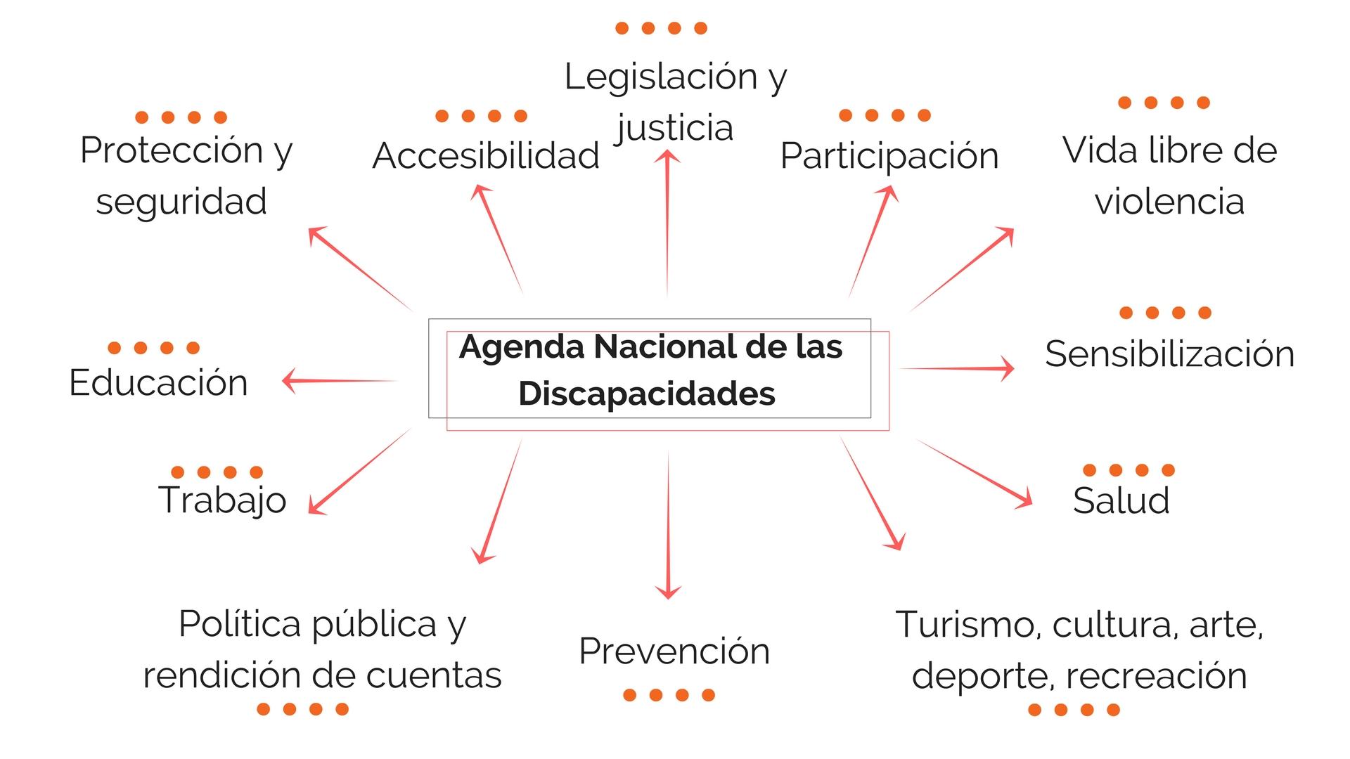 Indiferencia Sin Sentencia   Agenda Nacional de las Discapacidades